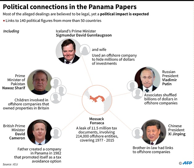 Panama Tax Fraud 2