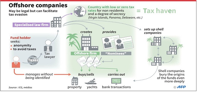 Panama Tax fraud