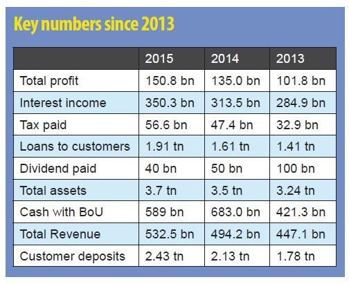 Stanbic numbers