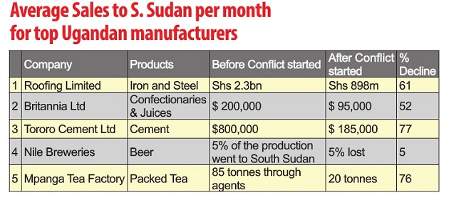 Sudan busines