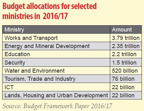 Budget revised