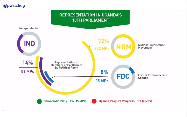 Uganda Parliament 1