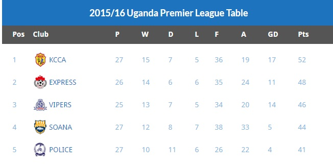 aupl table