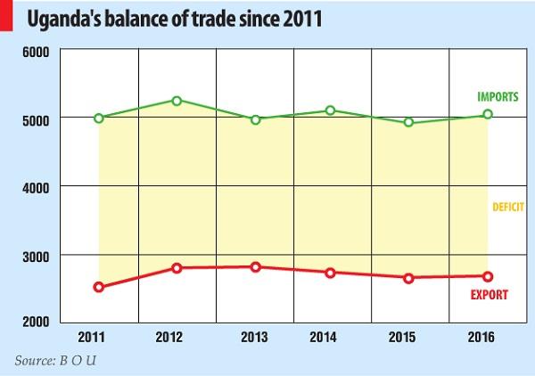 Balance of trade Uganda