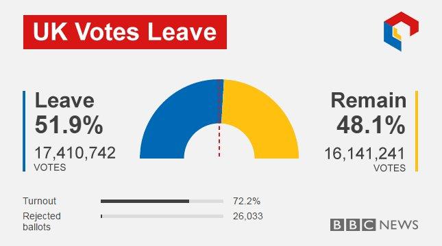 leave votes