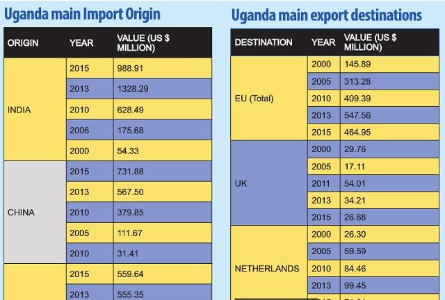 Imports