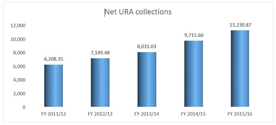 URA FY 2015 16