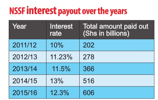nssf-interest-rates-3