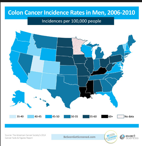 Colon Cancer Rates Rise Among Gen X Millennials