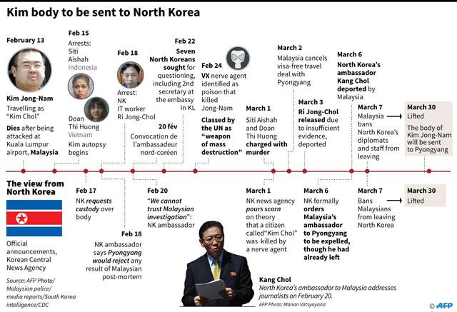 IGP rubbishes report Jong Nam mistaken for S Korean