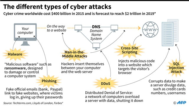 Ransomware Wave Seemed Aimed At Old Flaw And Ukraine