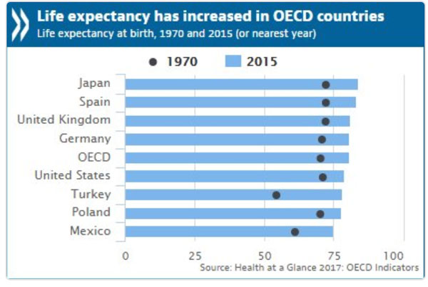 China Ban Coal Beijing 05082014 as well Sentinel 2 likewise Life Expectancy Up 10 Years Thanks To Better Lifestyles Oecd 2 additionally Morocco besides Egypt. on china life expectancy