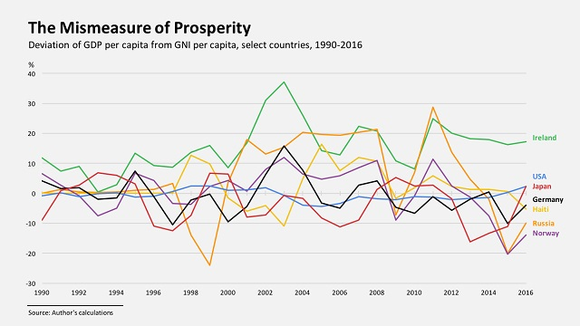 COMMENT: GDP should be corrected, not replaced