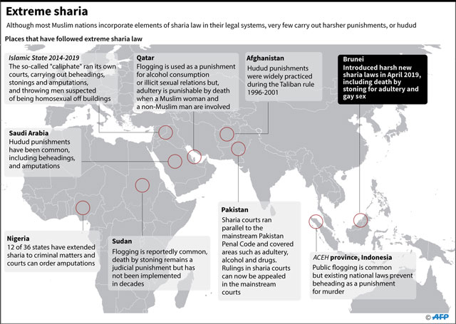 Facts about Sharia law around the world